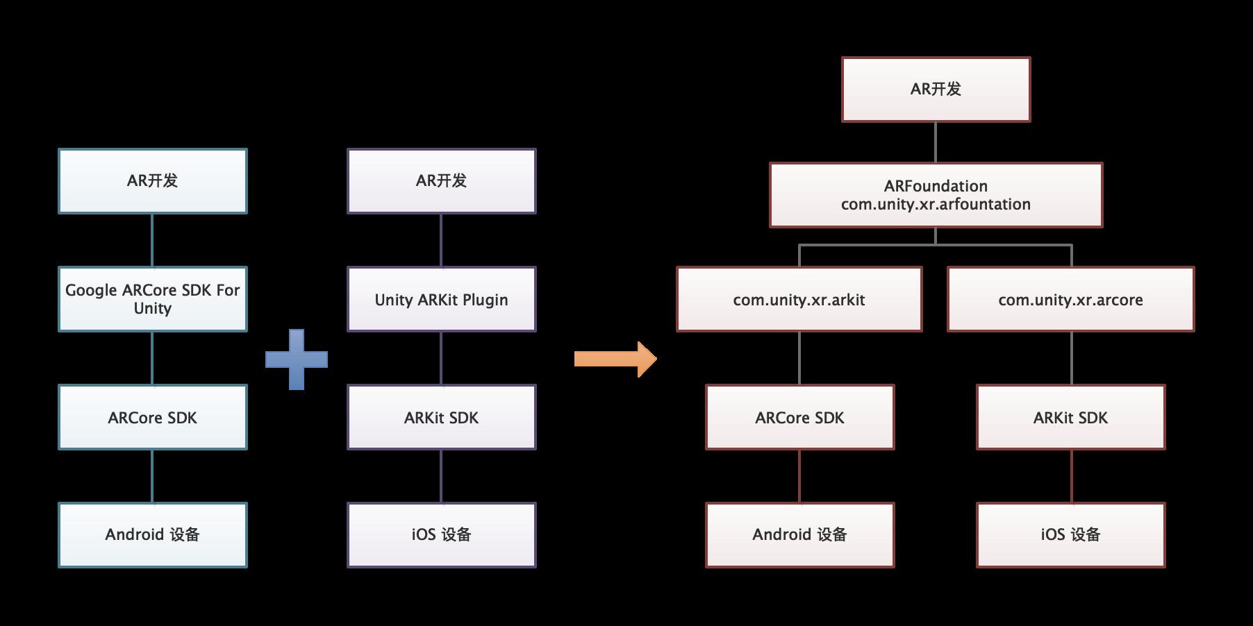 ARFoundation与ARKit和ARCore的关系